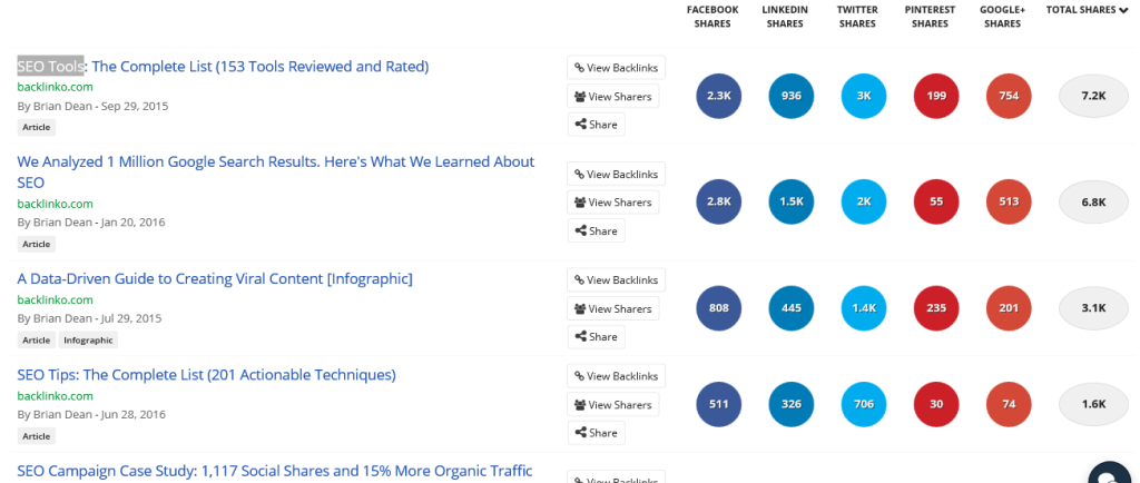 backlinko-top-shared-content-buzzsumo